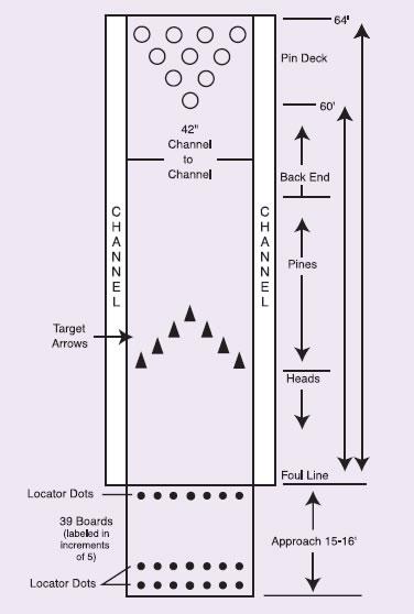 Les r gles officielles du bowling - Dimension piste bowling ...